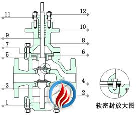 电动双座调节阀 (四氟软密封结构)