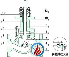 电动单座调节阀(四氟软密封结构)